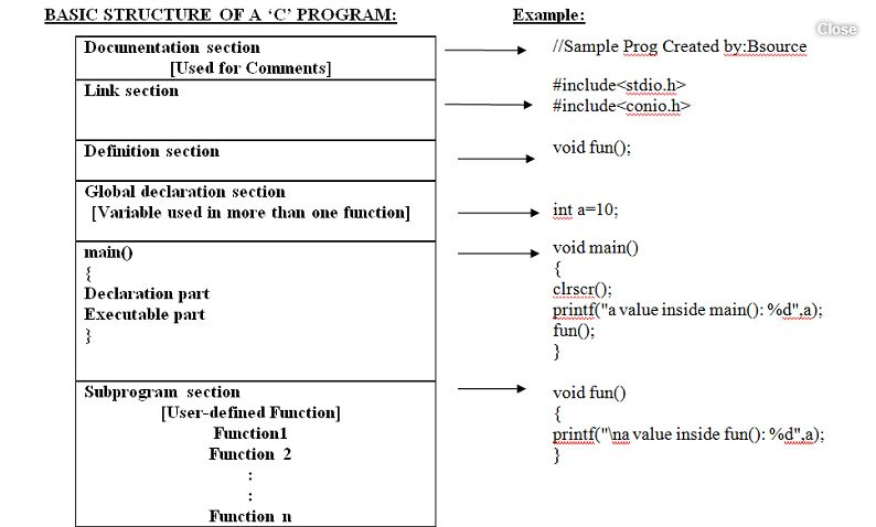 Structure in C Language | Basic structure in c example