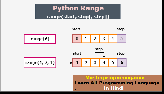 Python Range() function in hindi