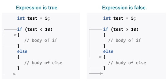 if statement in c working expression