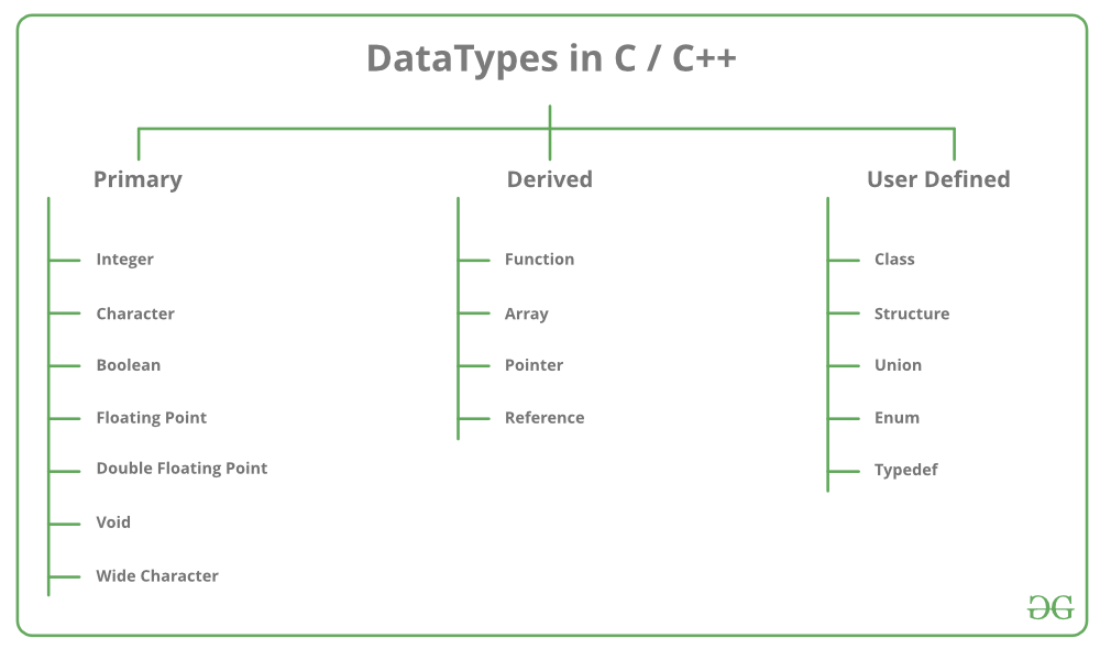 Data Types In Cpp In Hindi