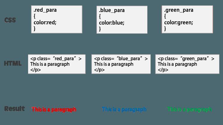CSS In Hindi - CSS Selectors in Hindi